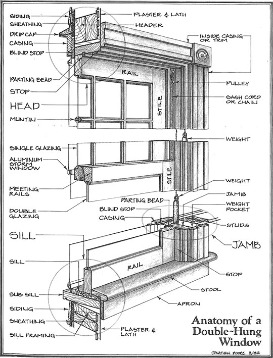 Double Hung Window Parts : Glass up and adam ries